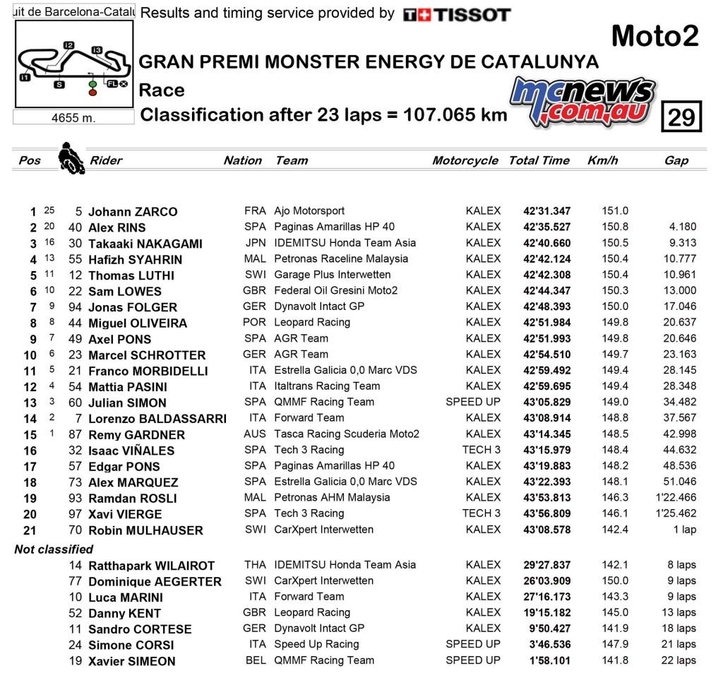 Moto2 Catalunya 2016