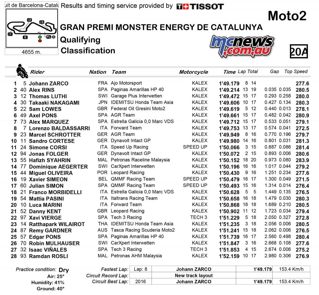 MotoGP 2016 - Catalunya - Moto2 Qualifying Results