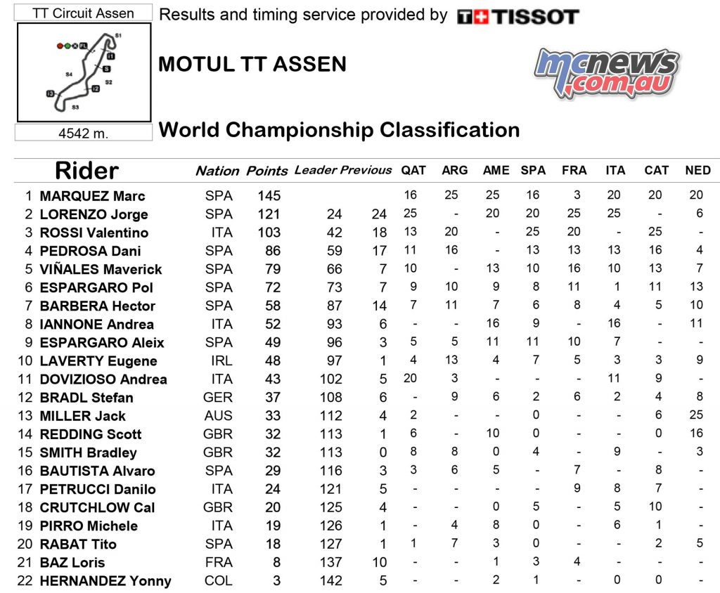 MotoGP 2016 - Round Eight - Assen - Race Results - MotoGP Championship Standings