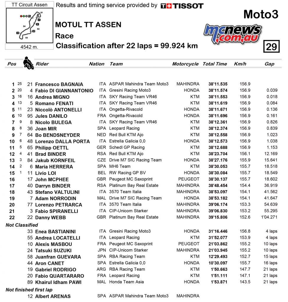MotoGP 2016 - Round Eight - Assen - Race Results - Moto3