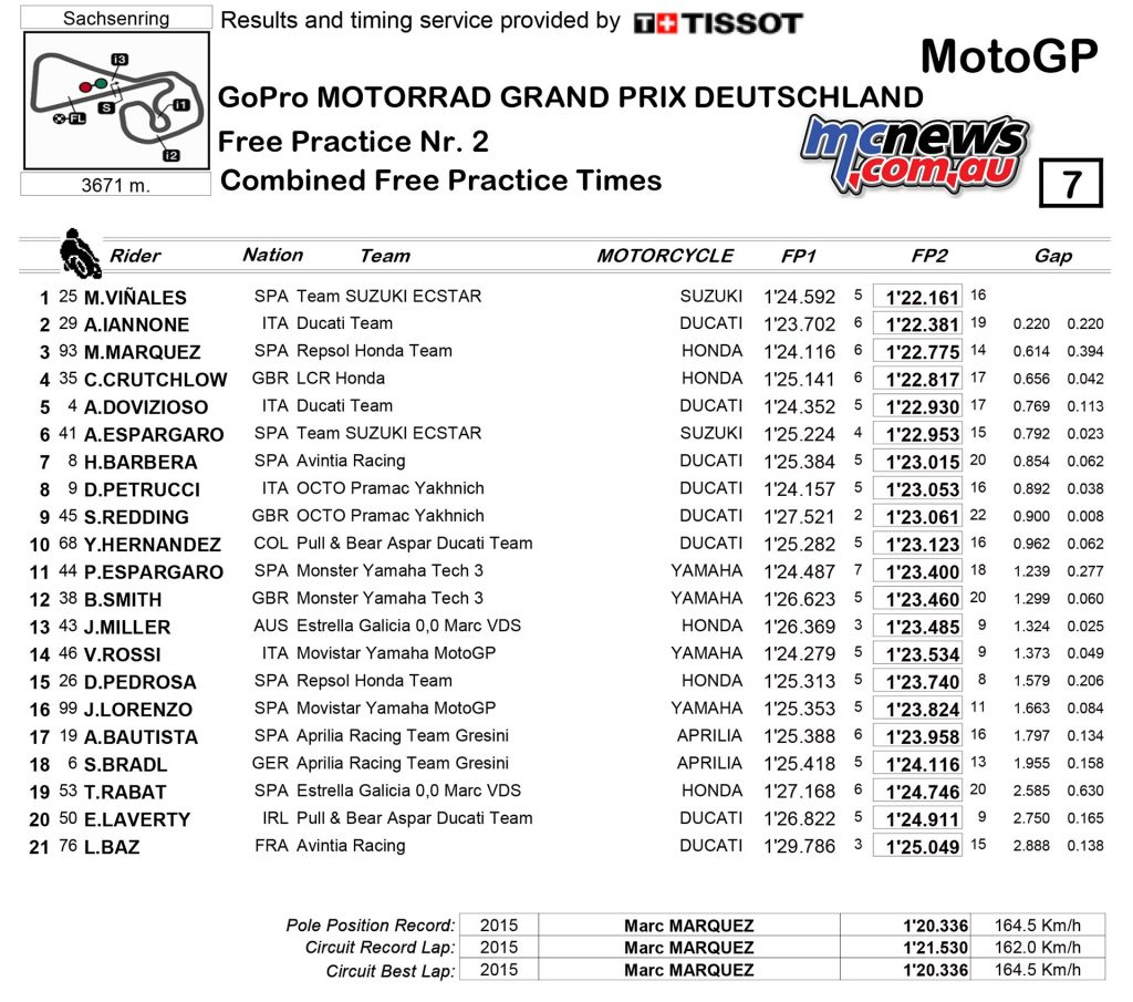 MotoGP 2016 - Sachsenring - Day One Results - MotoGP