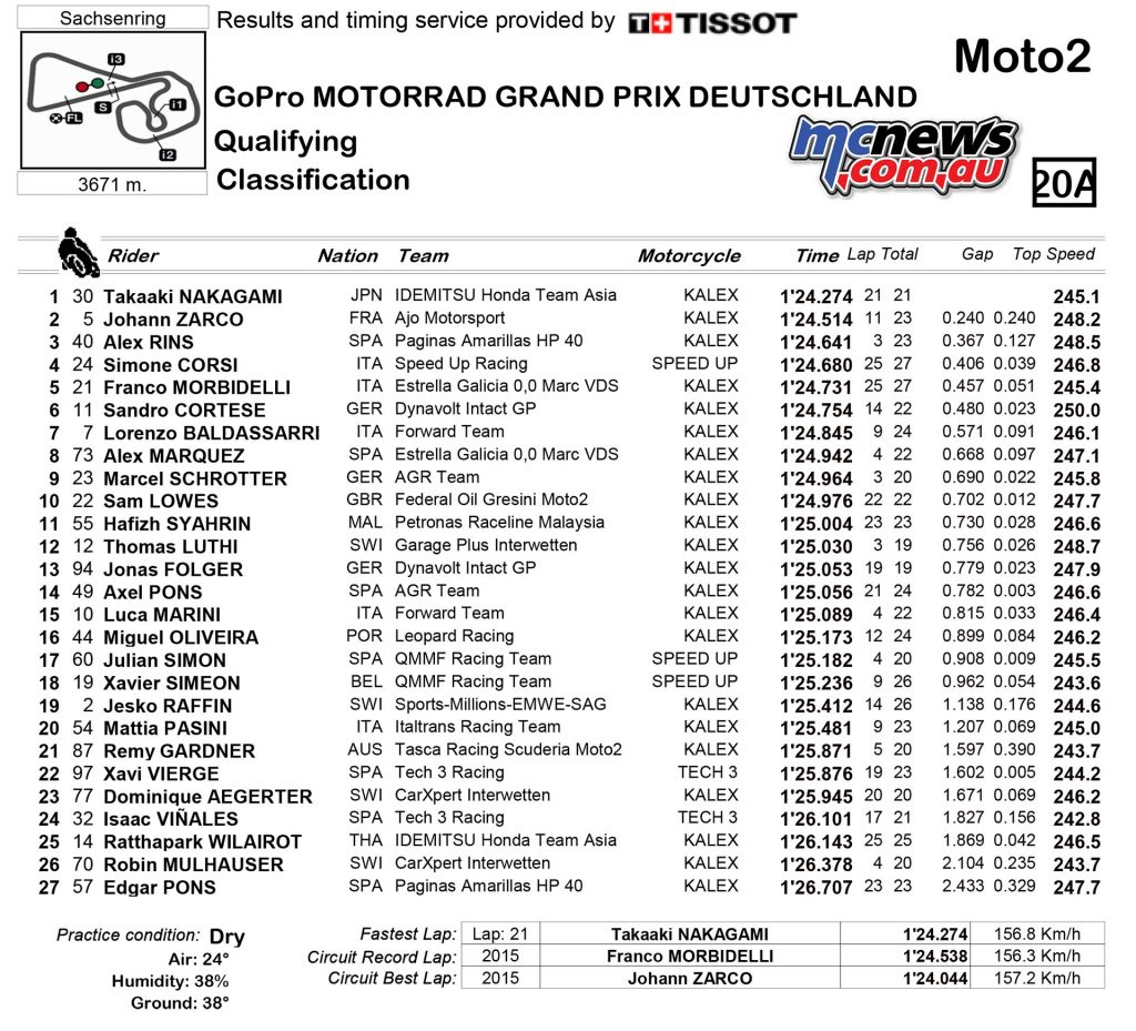 MotoGP 2016 - Sachsenring - Qualifying Results - Moto2