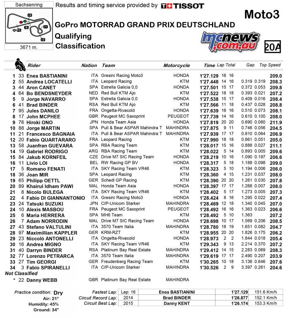 MotoGP 2016 - Sachsenring - Qualifying Results - Moto3