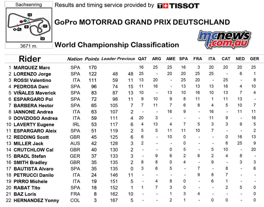 MotoGP 2016 - Round Nine - Sachsenring - Championship Standings - MotoGP