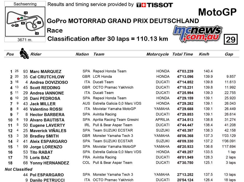 MotoGP 2016 - Round Nine - Sachsenring - Race Results - MotoGP