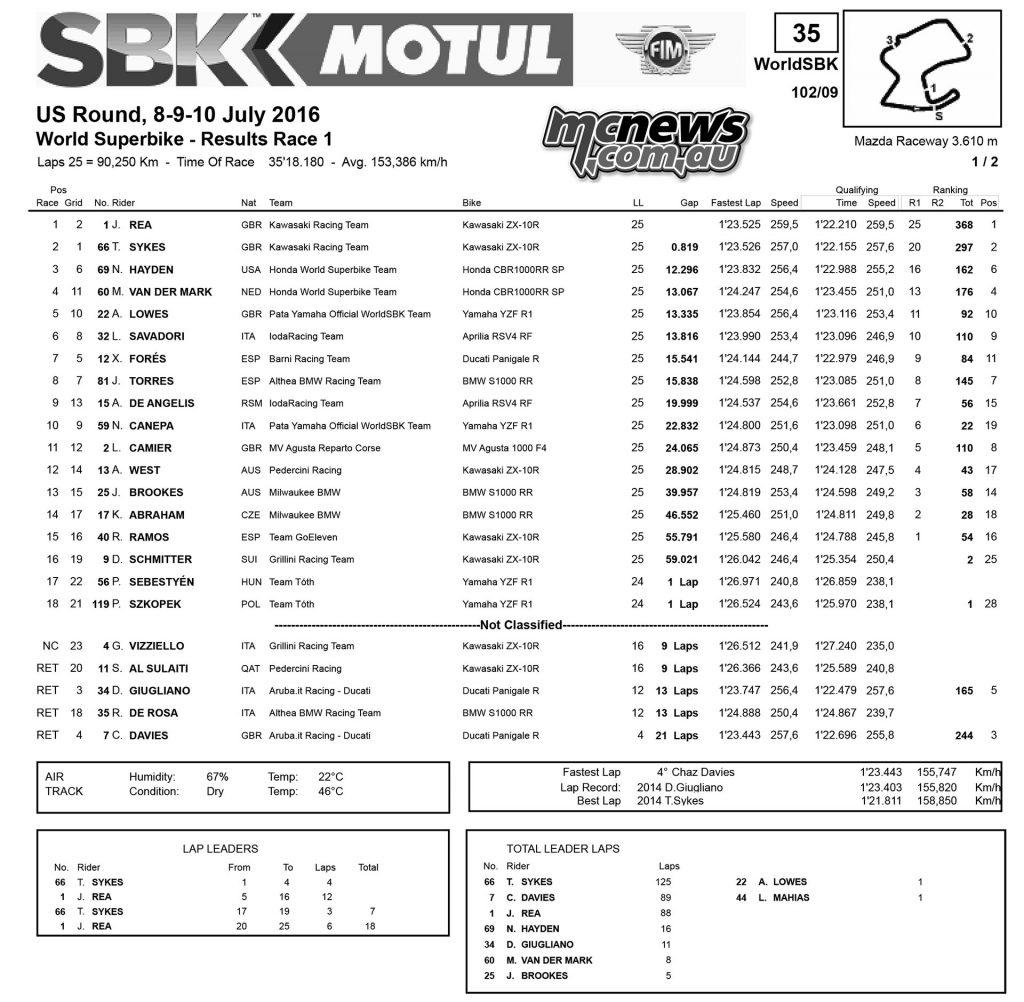 WorldSBK 2016 - Laguna Seca - Race One Results