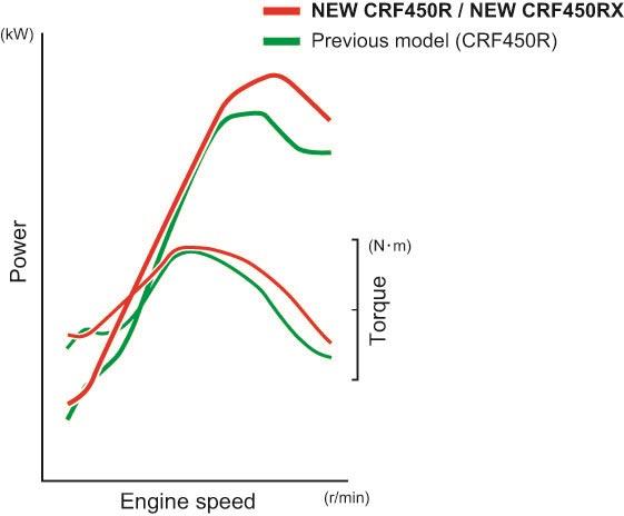 2017-Honda-CRF450R-Engine-Power
