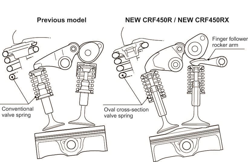 2017-Honda-CRF450R-Springs