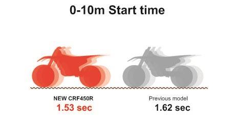 2017-Honda-CRF450R-Start-Time