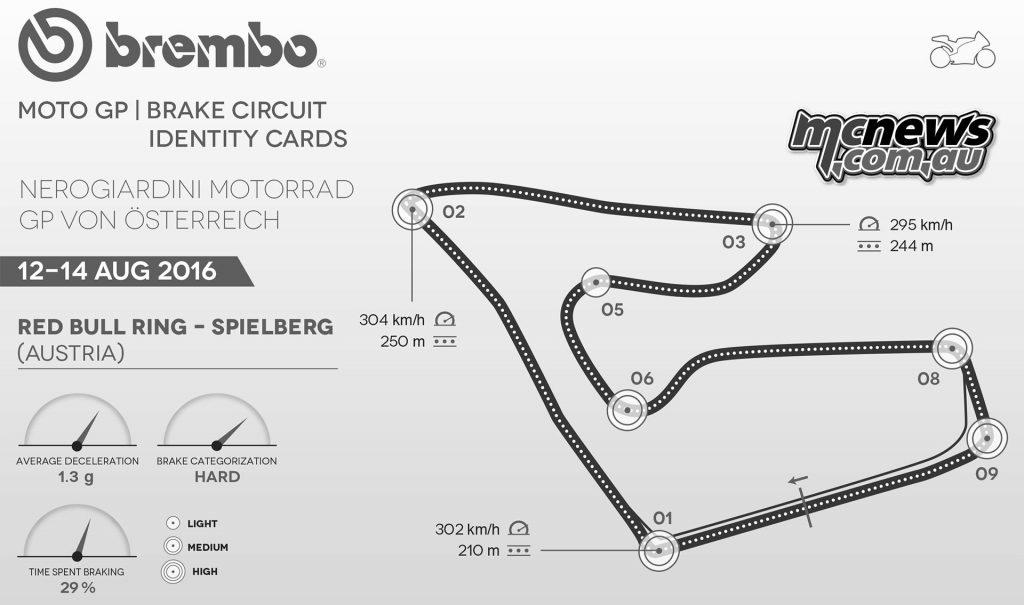 Brembo Braking Data - Spielberg MotoGP - Red Bull Ring