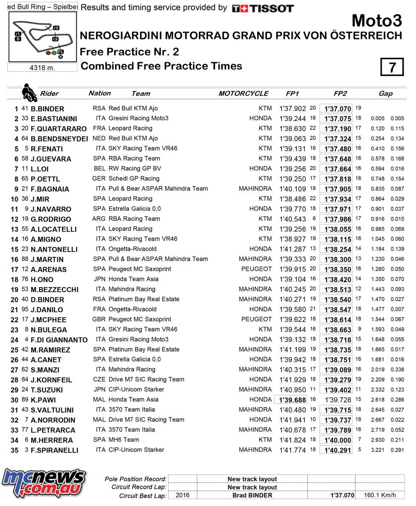 MotoGP 2016 - Red Bull Ring, Austria, Spielberg - Day One Times - Moto3