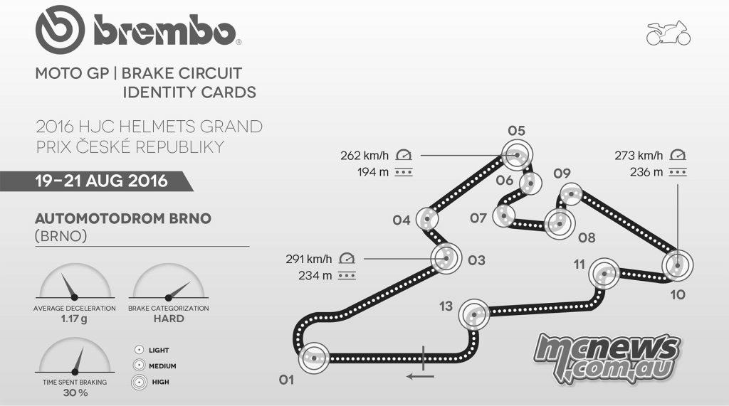 MotoGP Brno 2016 - Brembo