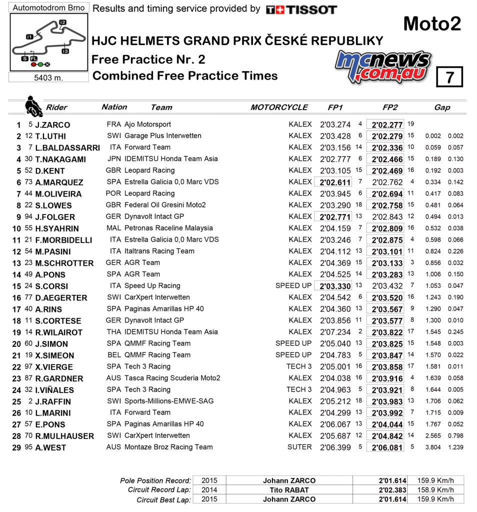 MotoGP 2016 - Brno - Day One - Moto2