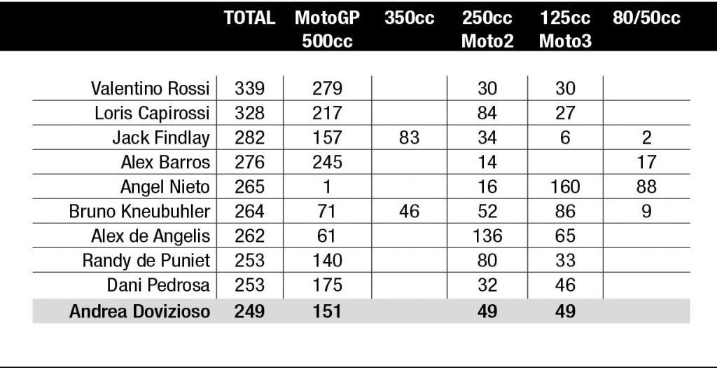 Spielberg MotoGP - Red Bull Ring