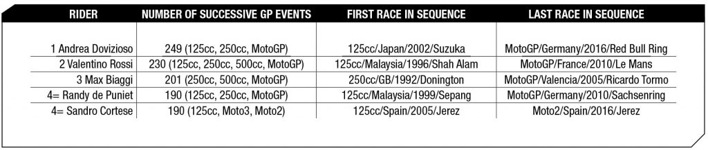 Riders with longest sequence of starts at successive GP events