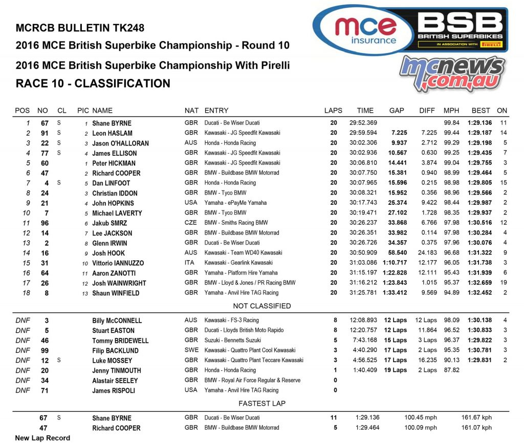 British Superbike 2016 -Round Ten - Donington - Superbike Race One Results