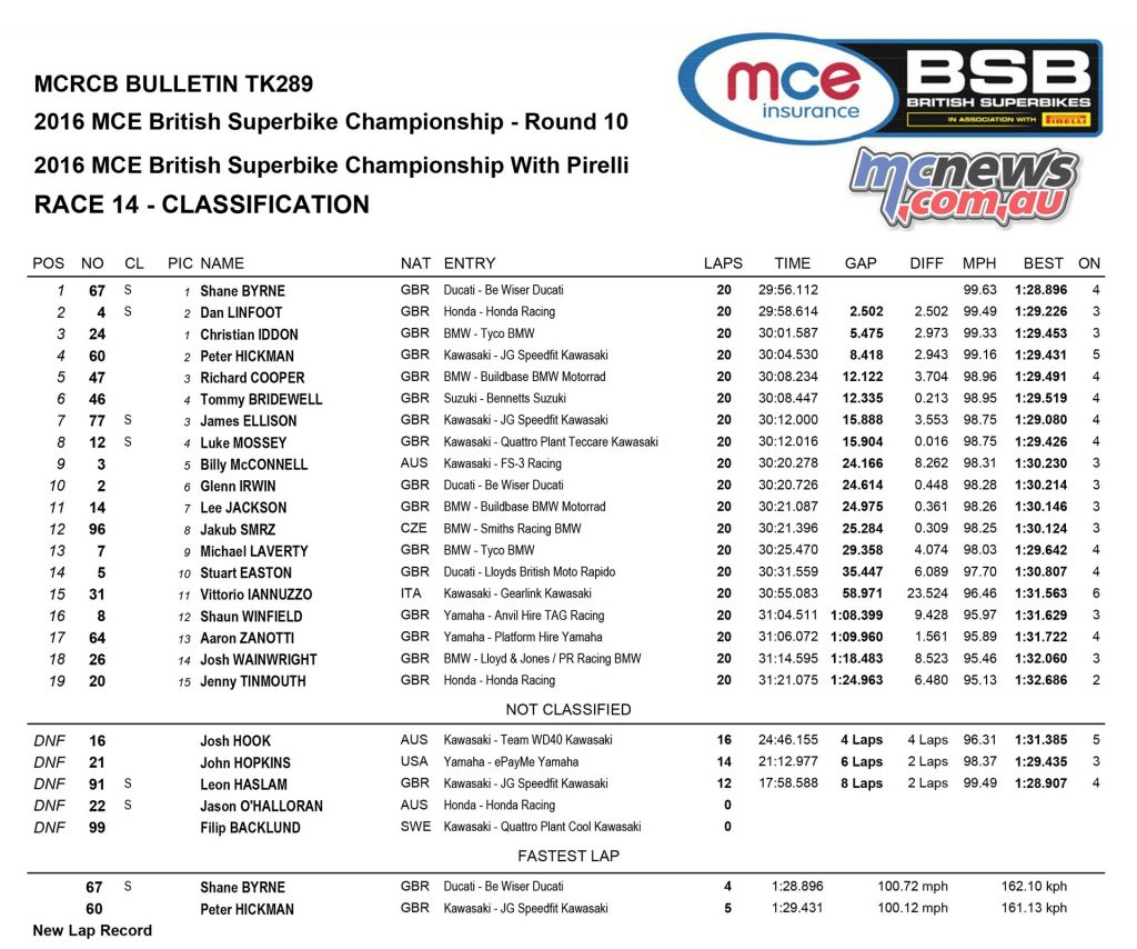 British Superbike 2016 -Round Ten - Donington - Superbike Race Two Results