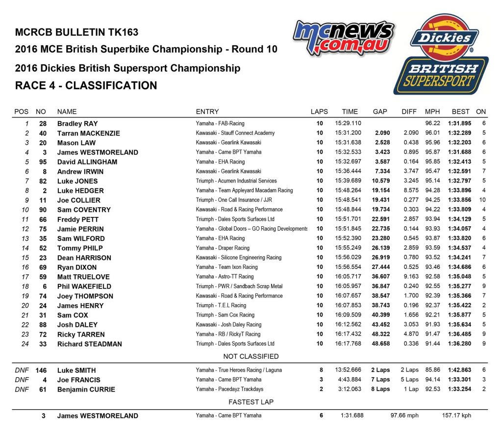 British Superbike 2016 -Round Ten - Donington - Supersport Race One Results