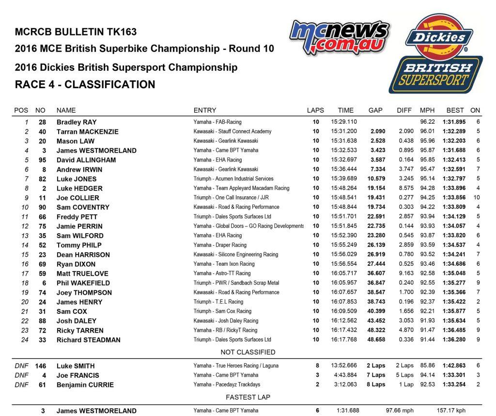British Superbike 2016 -Round Ten - Donington - Supersport Race One Results