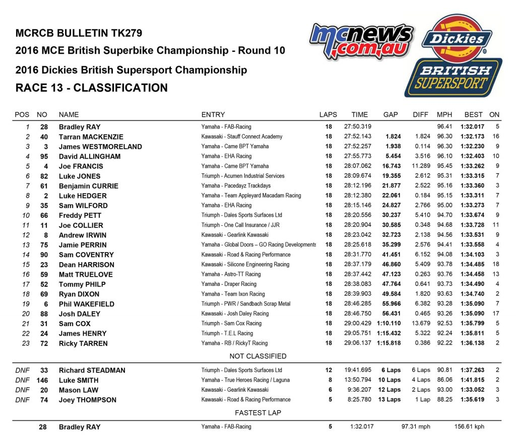 British Superbike 2016 -Round Ten - Donington - Supersport Race Two Results