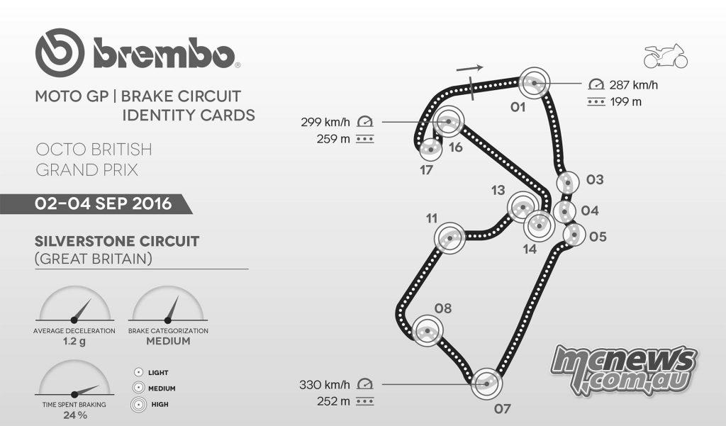 MotoGP 2016 - Silverstone - Brembo MotoGP Braking Data