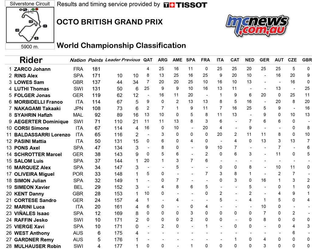 MotoGP 2016 Round 12 Silverstone Championship Standings Moto2