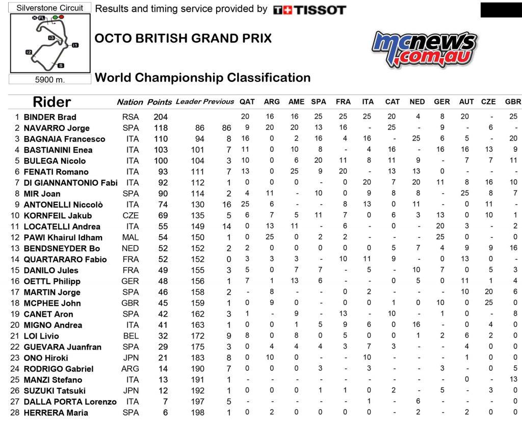 MotoGP 2016 Round 12 Silverstone Championship Standings Moto3