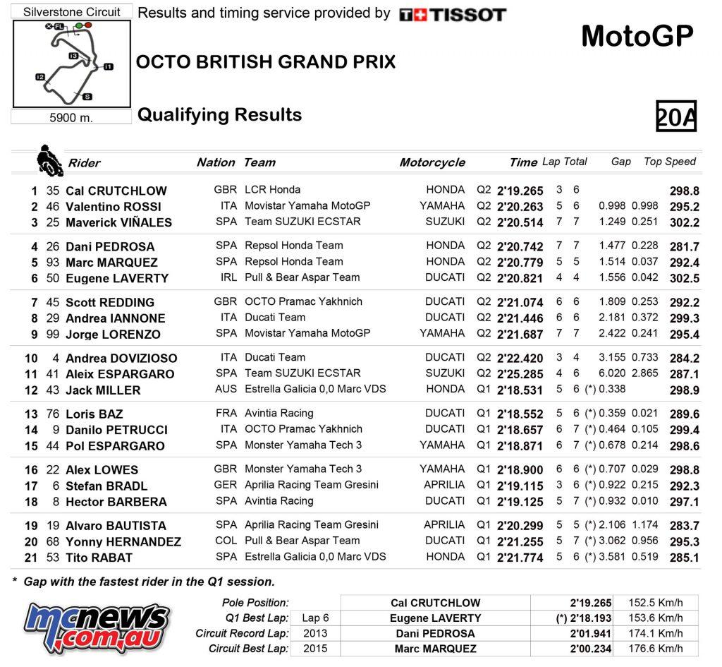 MotoGP 2016 Round 12 Silverstone Qualifying