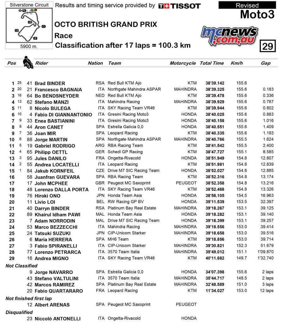 MotoGP 2016 Round 12 Silverstone Results Moto3