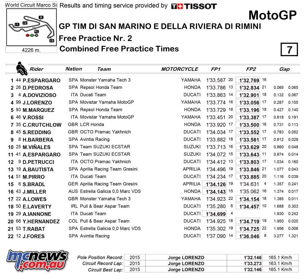 MotoGP 2016 Misano Free Practice Results - MotoGP