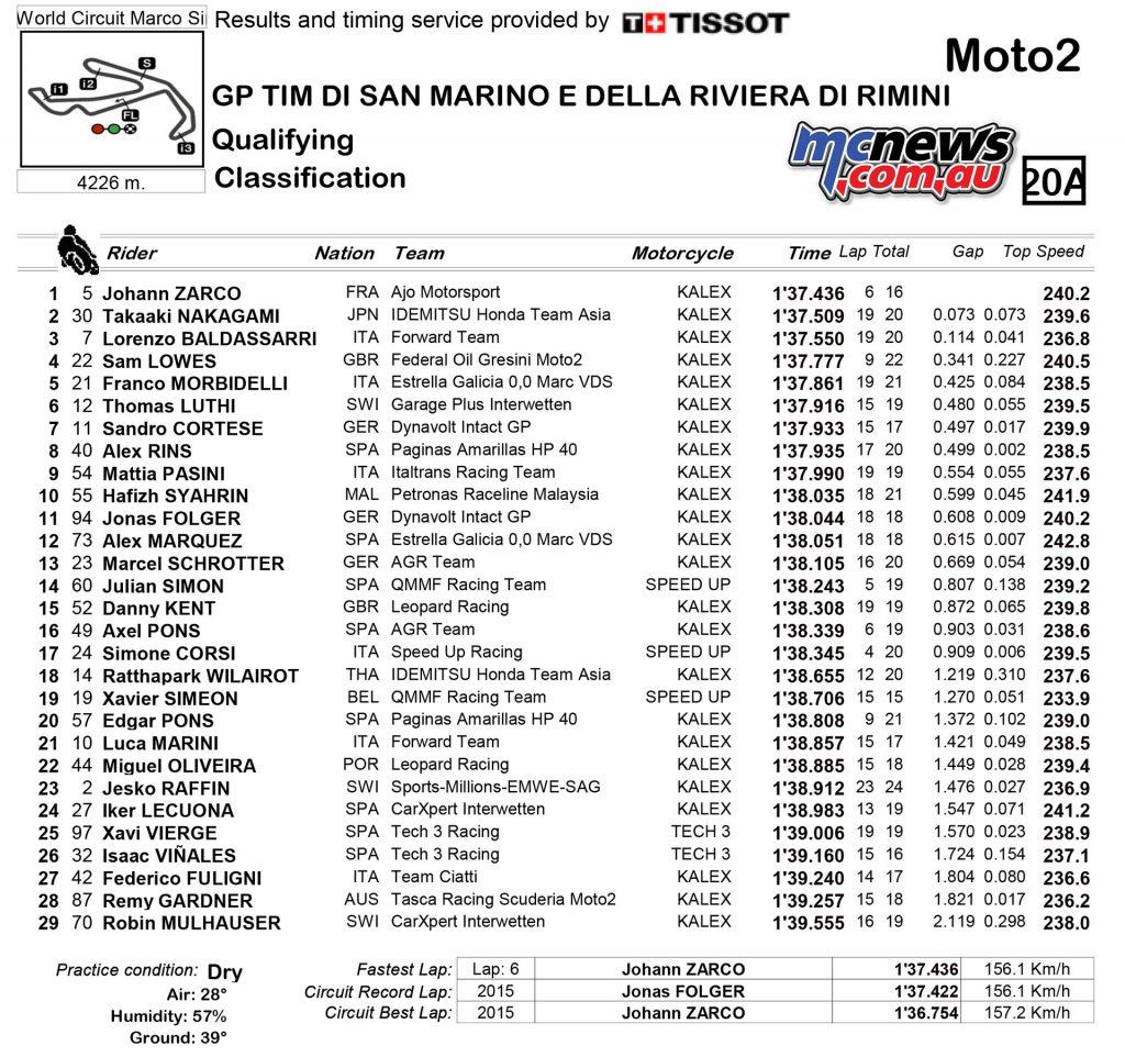 MotoGP 2016 Misano Qualifying Results - Moto2