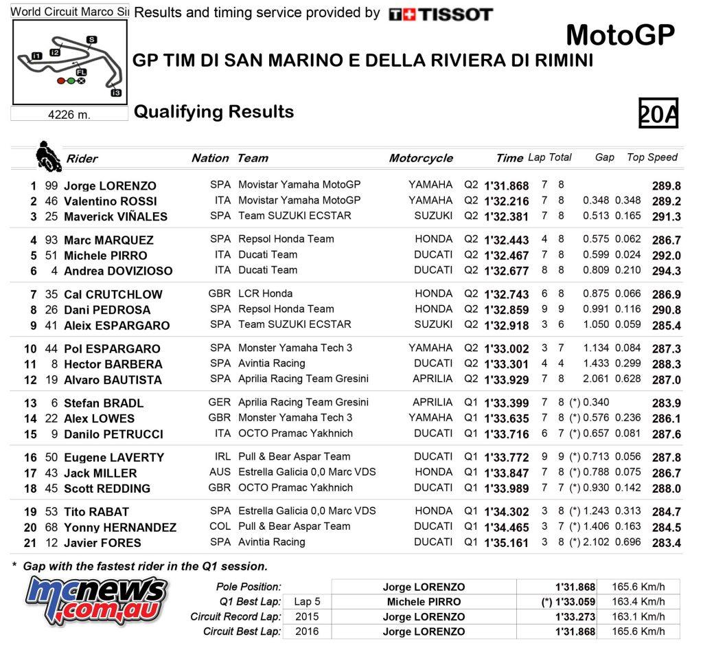 MotoGP 2016 Misano Qualifying Results - MotoGP