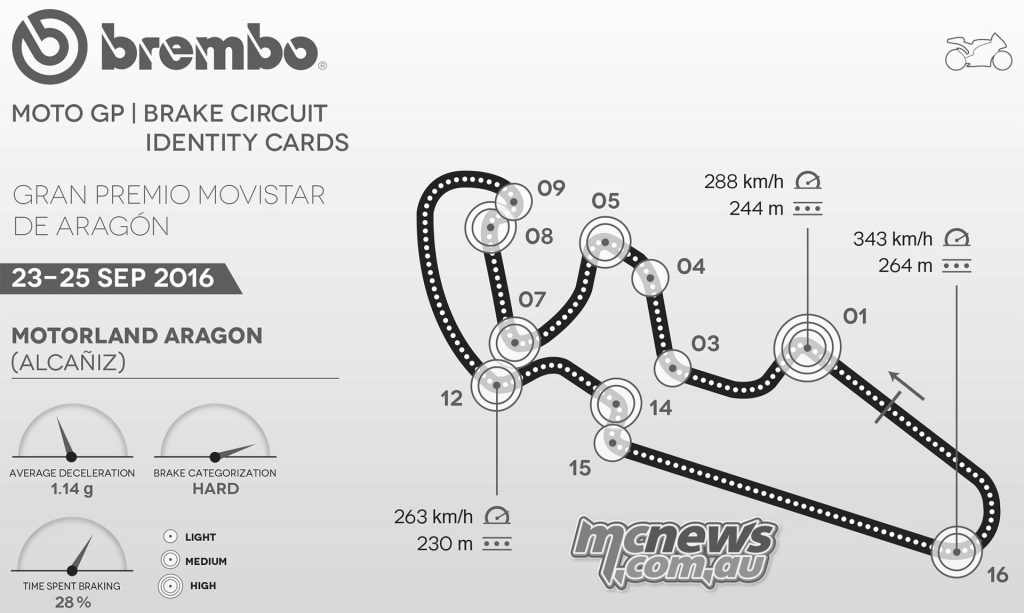 Brembo MotoGP Information ahead of Round 14 at Aragon