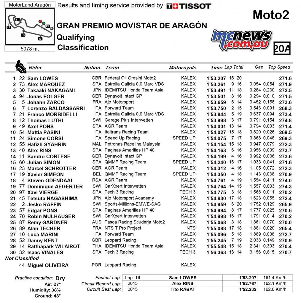 MotoGP 23016 - Rnd 14 - Aragon - Qualifying Results - Moto2