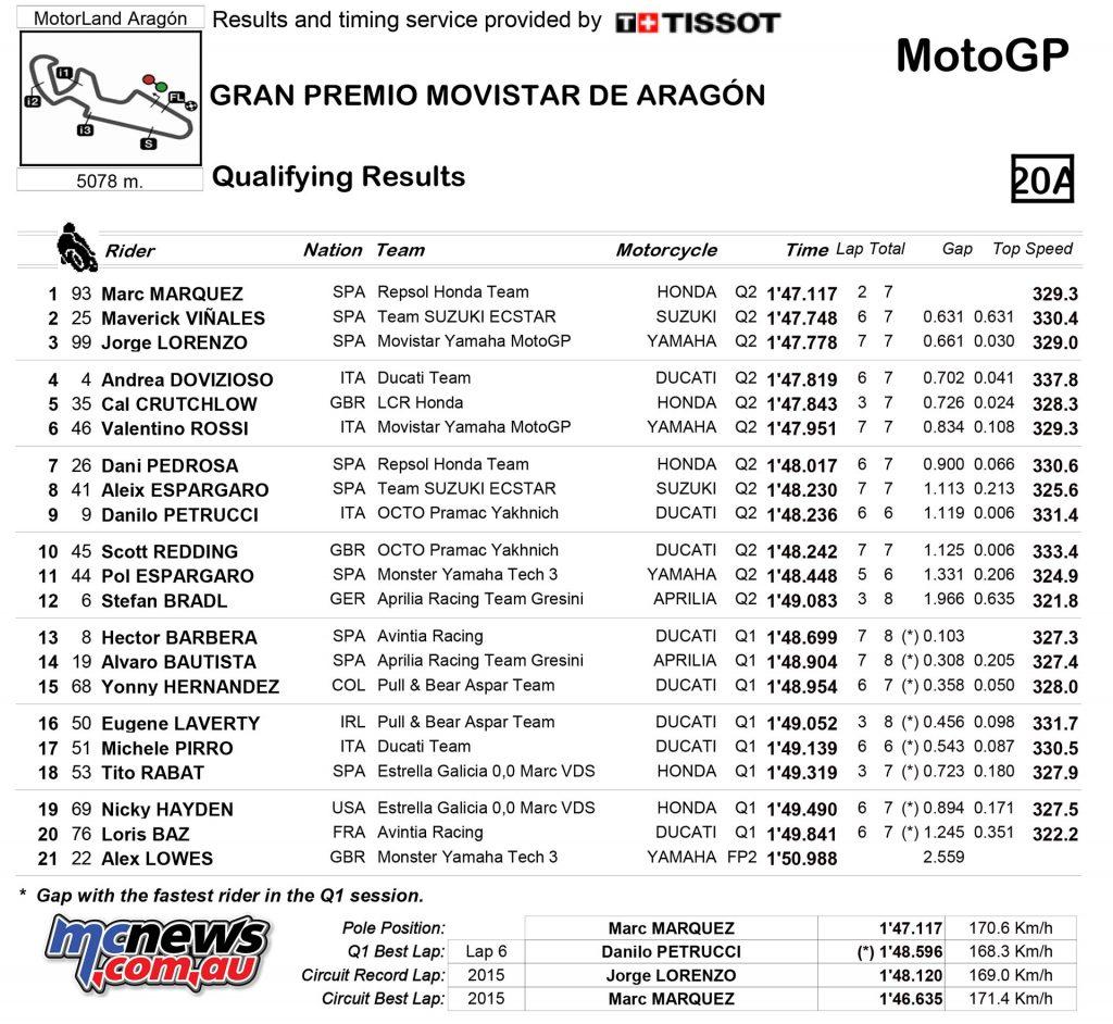 MotoGP 23016 - Rnd 14 - Aragon - Qualifying Results - MotoGP