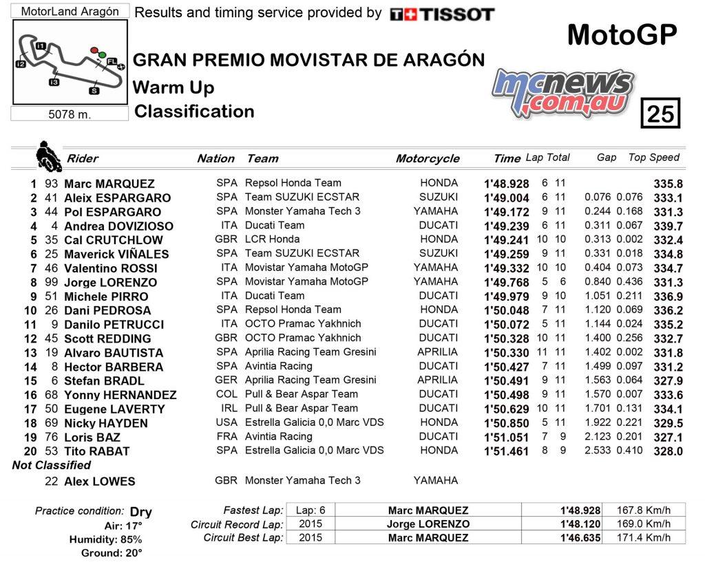 MotoGP 23016 - Rnd 14 - Aragon - Warm Up - MotoGP