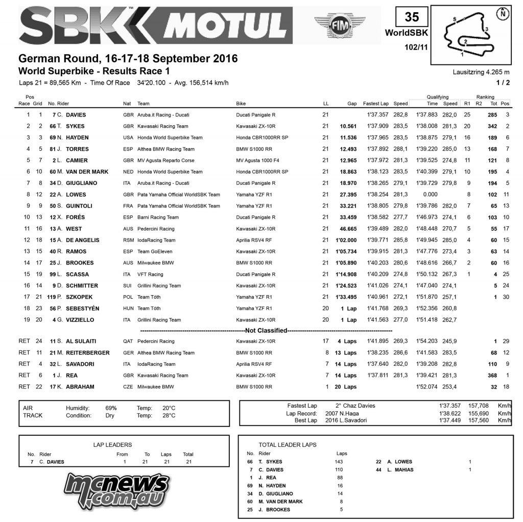 WorldSBK 2016 - Rnd 1- Lausitzring - Race One