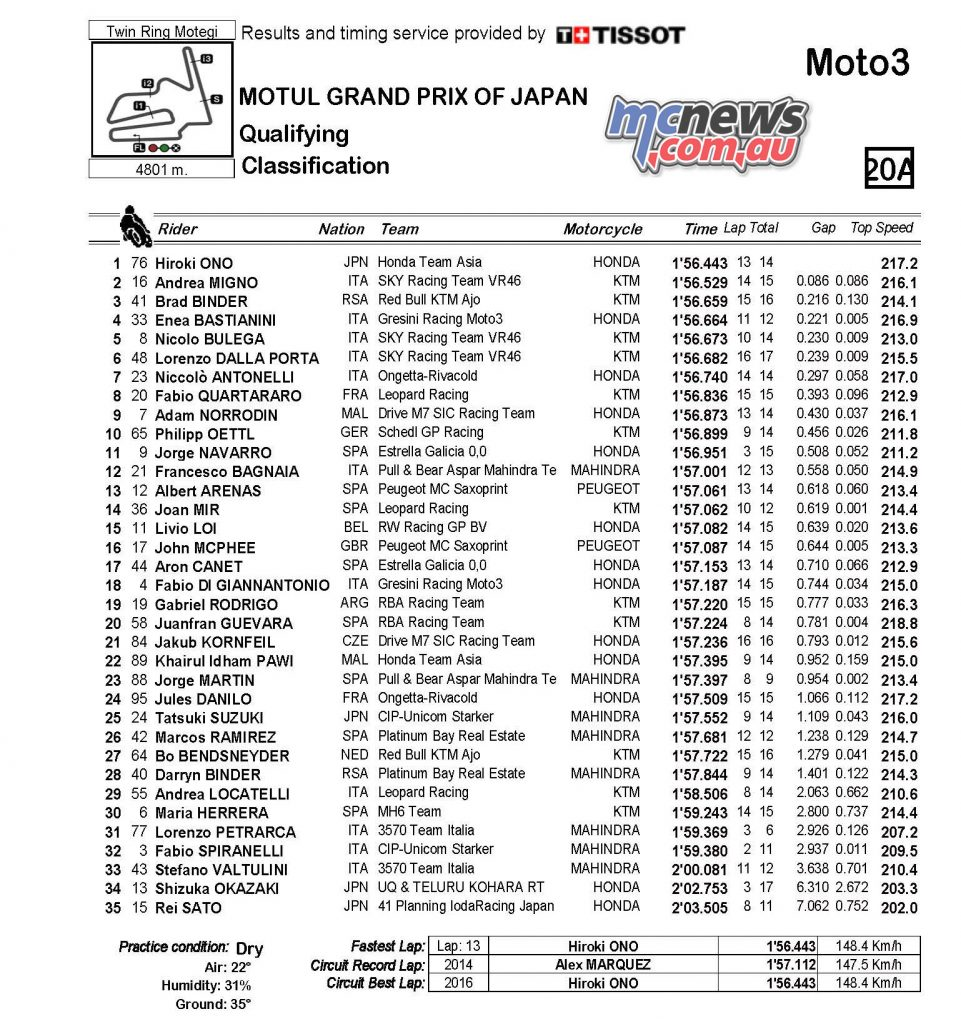 2016 Motegi Moto3 Classification