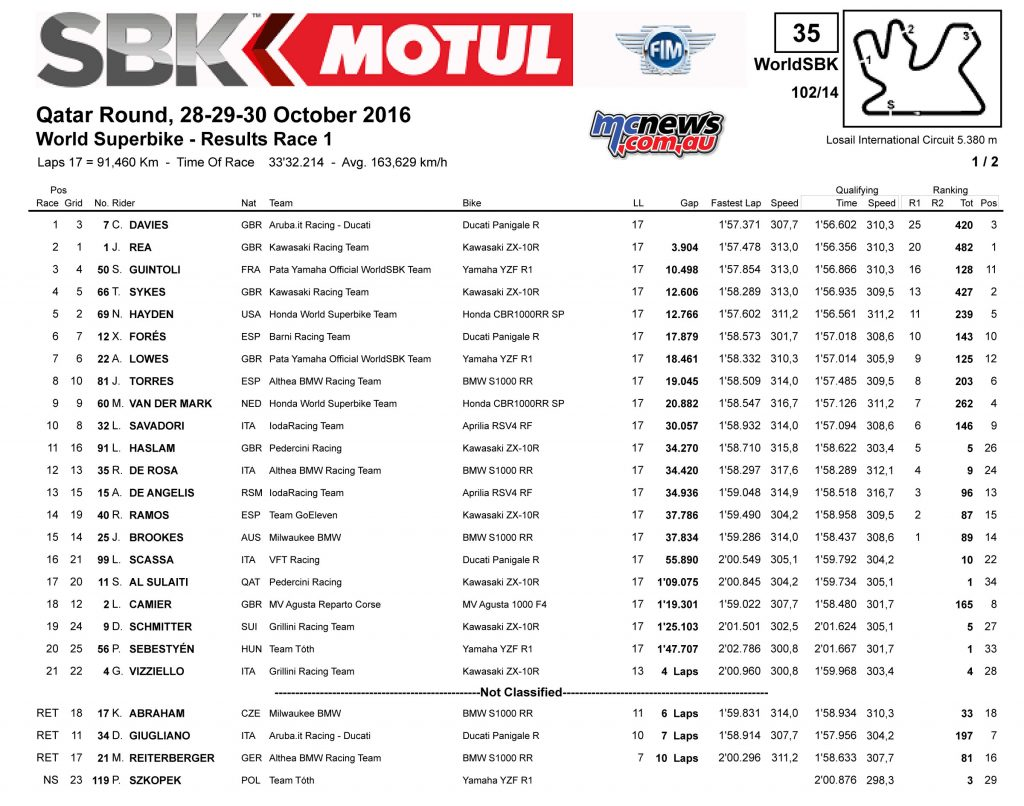 2016 WSBK - Qatar - Race 1 Results