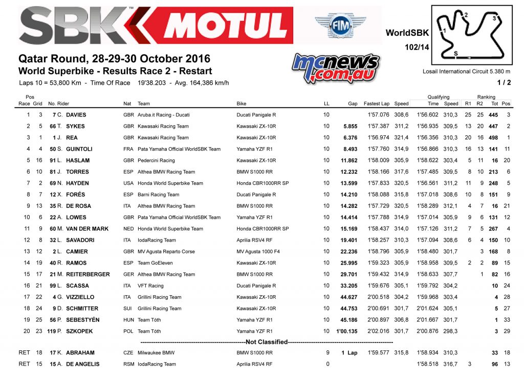 2016 WSBK - Qatar - Race 2 Results