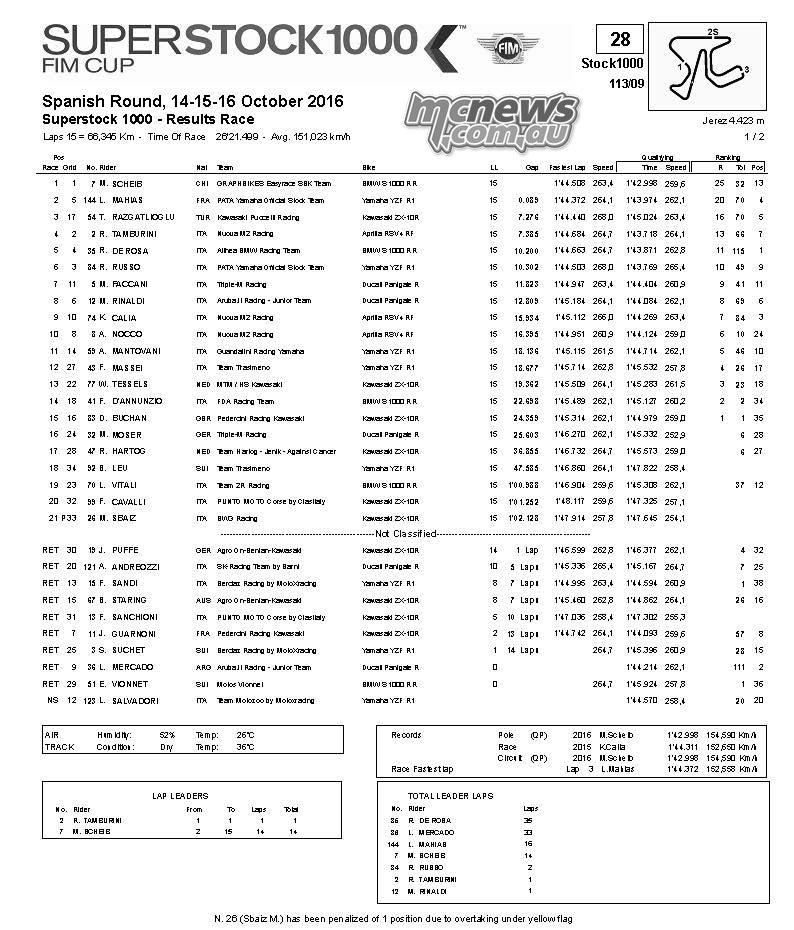 WorldSBK 2016 – Jerez – Superstock 1000 Race Results