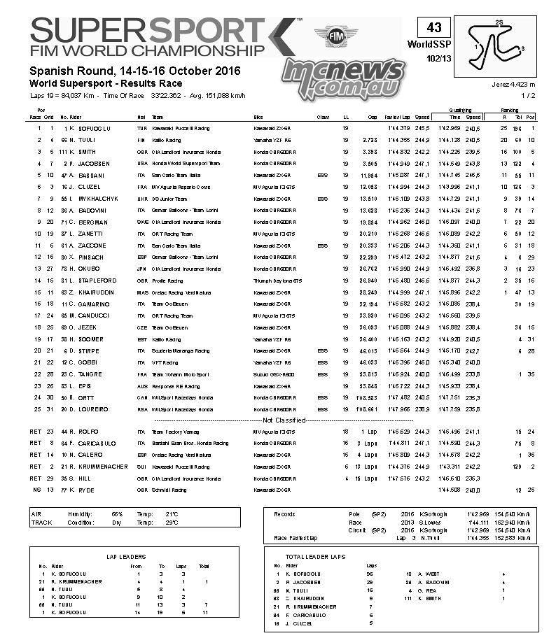 WorldSBK 2016 – Jerez – Supersport Race Results