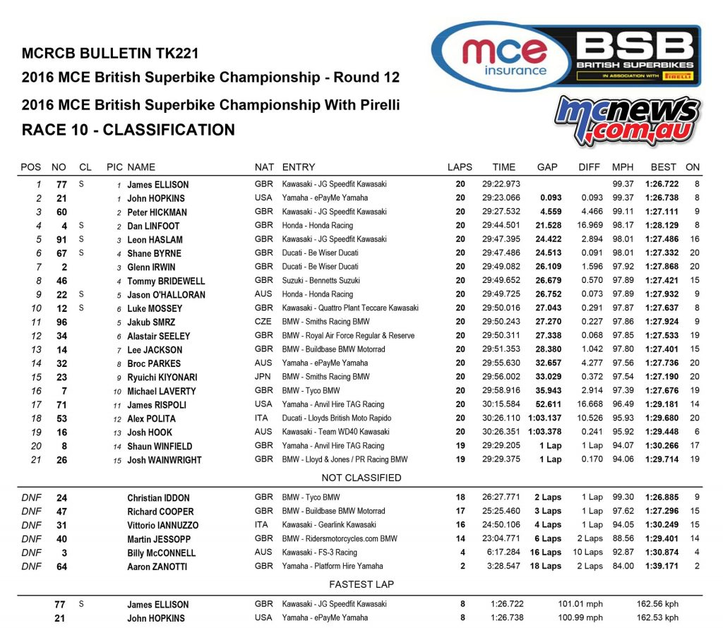 BSB 2016 - Brands Hatch Finale - Race Results - Superbike Race Two