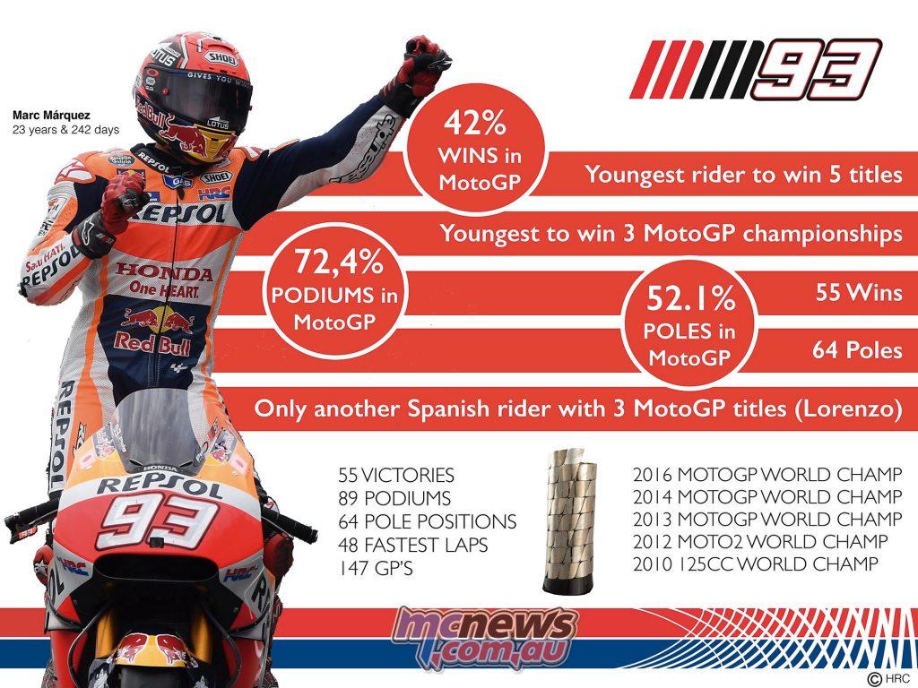 Marc Marquez - 2016 MotoGP Champion