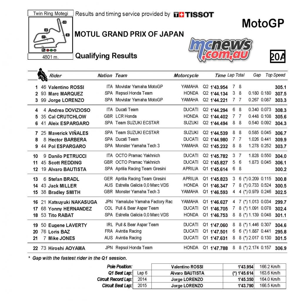 MotoGP Qualifying Results, Motegi 2016