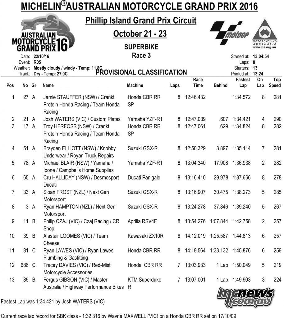 MotoGP 2016 Support Events Phillip Island - Australian Superbike Race Two
