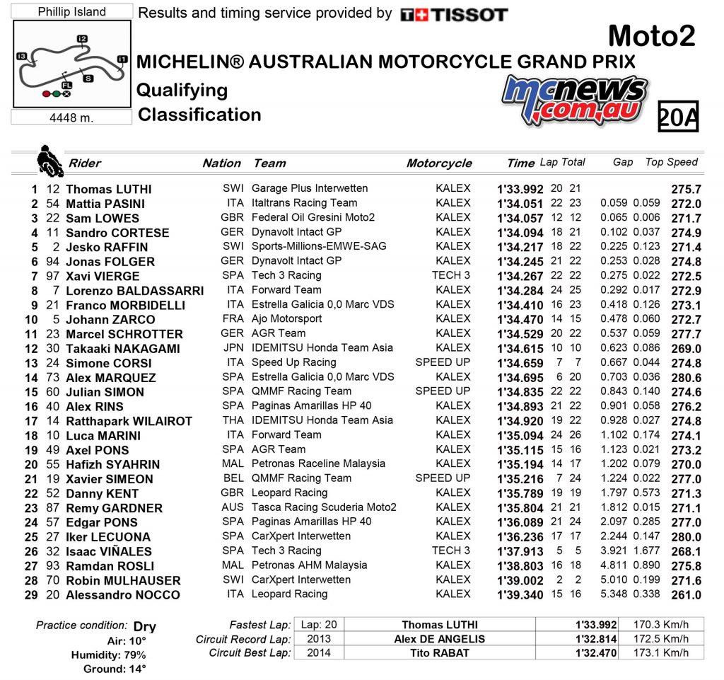 motogp-2016-australia-qp-results-moto2