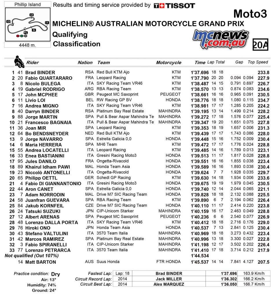 motogp-2016-australia-qp-results-moto3