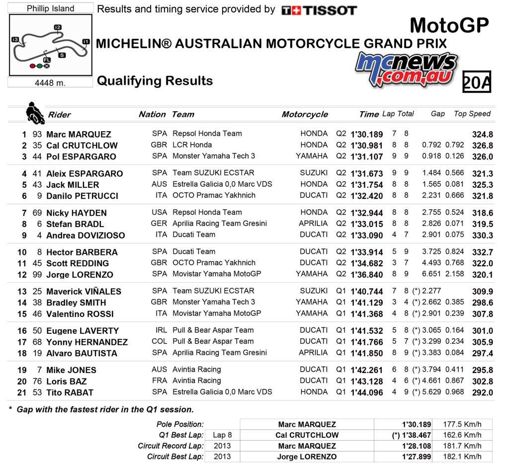 motogp-2016-australia-qp-results-motogp