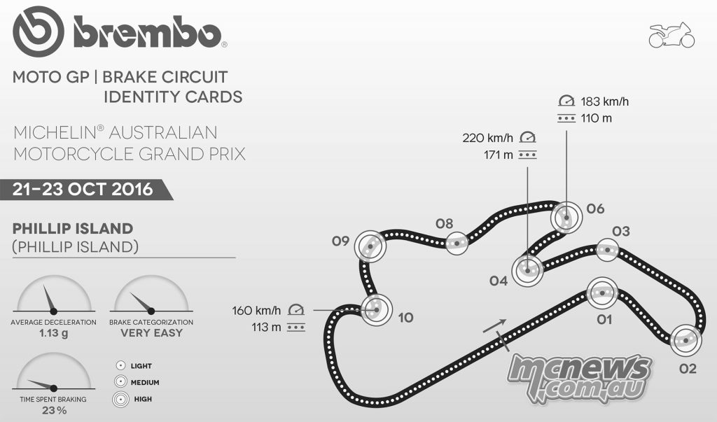 An in-depth look at MotoGP braking data for Phillip Island